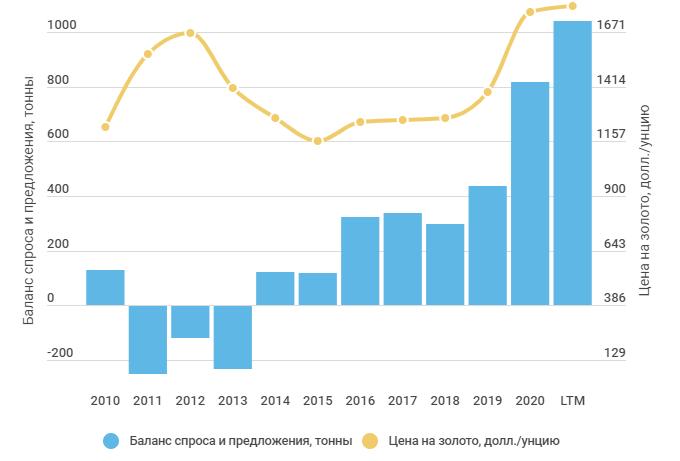 Баланс спроса и предложения на рынке золота