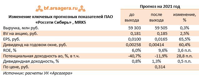 Изменение ключевых прогнозных показателей ПАО «Россети Сибирь» , MRKS (MRKS), 1Q
