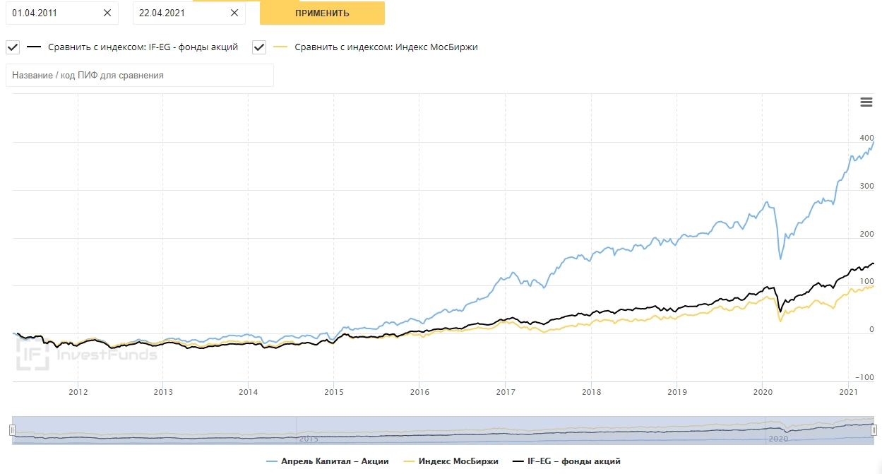 Сравнение доходность Апрель капитал 10 лет