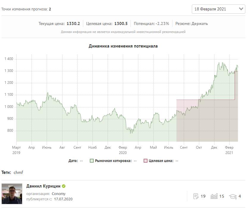 Изменение прогнозной цены ПАО «Северсталь» на графике»