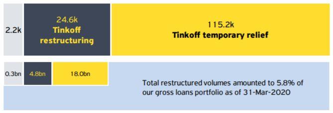 Объем реструктурированных займов