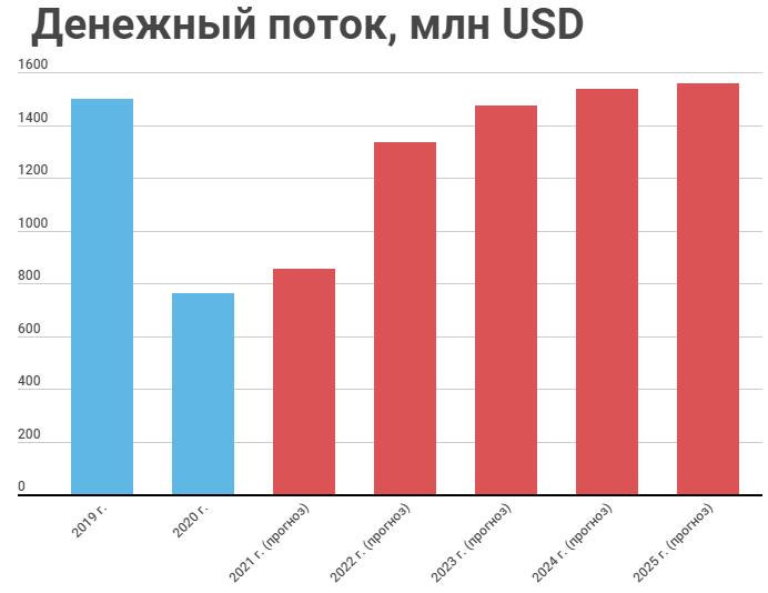 Прогноз денежного потока