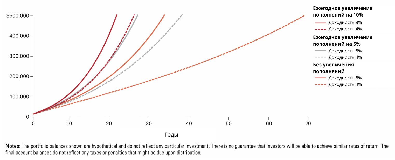 Влияние пополнений портфеля на изменение доходности