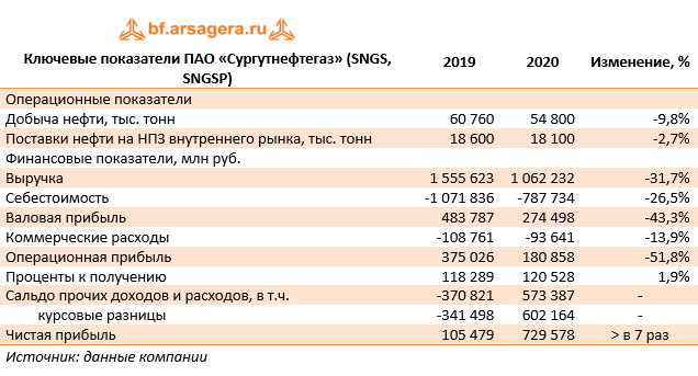 Ключевые показатели ПАО «Сургутнефтегаз» (SNGS, SNGSP) (SNGS), 2020