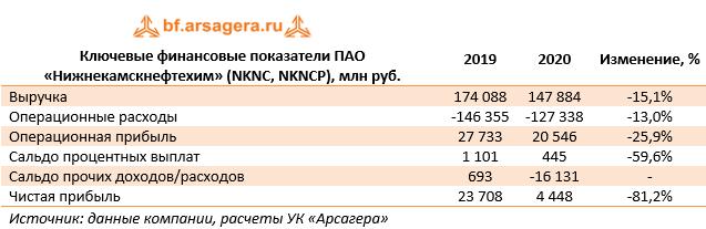 Ключевые финансовые показатели ПАО «Нижнекамскнефтехим» (NKNC, NKNCP), млн руб. (NKNC), 2020