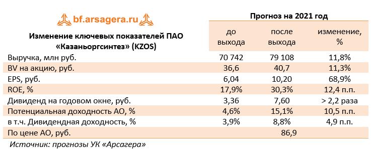 Ключевые финансовые показатели ПАО «Казаньоргсинтез» (KZOS), млн руб. (KZOS), 1Q2021