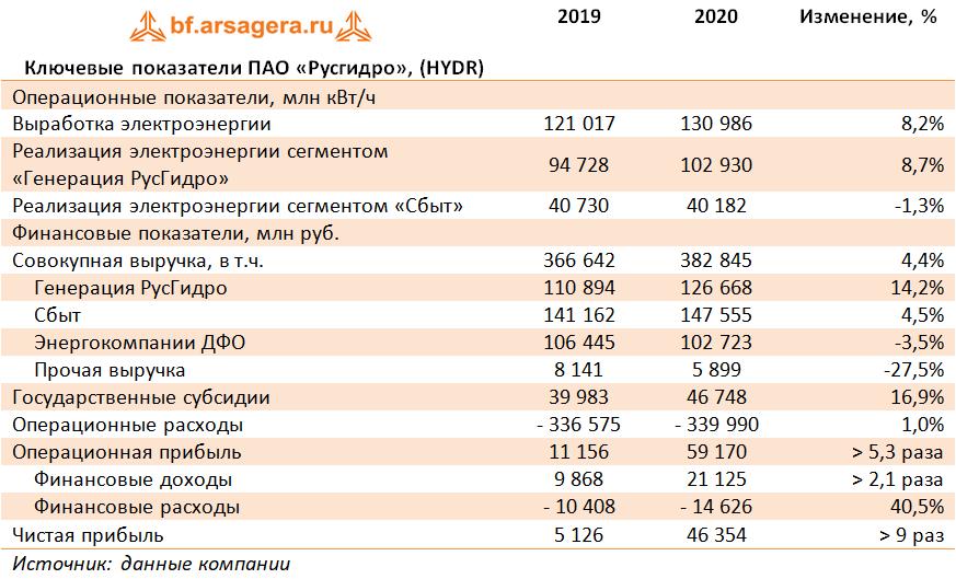 Ключевые показатели ПАО «Русгидро», (HYDR) (HYDR), 2020