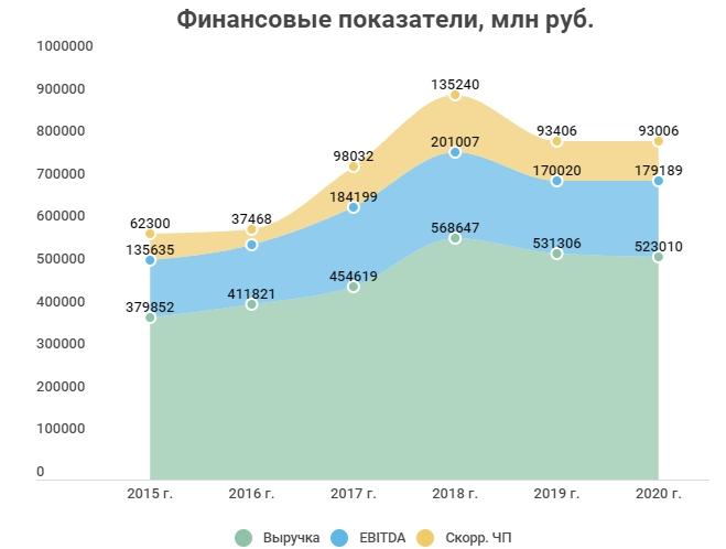 Финансовые показатели СИБУР