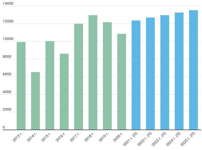 Прогноз операционной прибыли ТГК-1