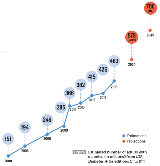 Число людей с диабетом