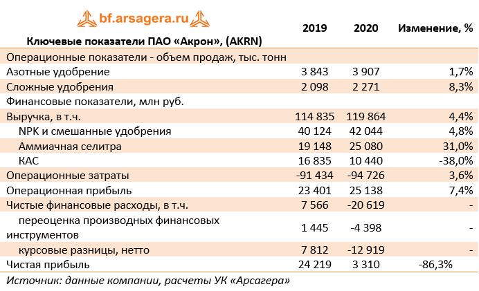 Ключевые показатели ПАО «Акрон», (AKRN) (AKRN), 2020