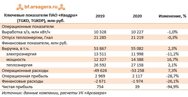 Ключевые показатели ПАО «Квадра» (TGKD, TGKDP), млн руб. (TGKD), 2020