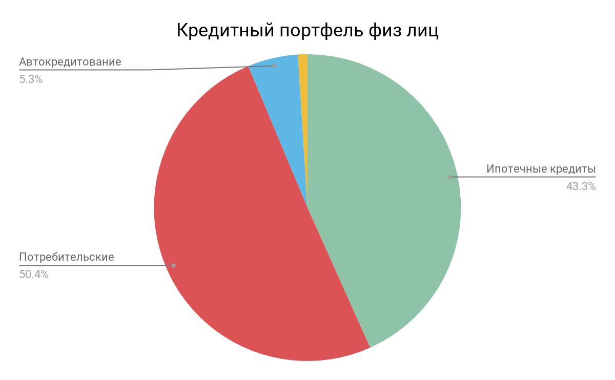Кредитный портфель физ. лиц