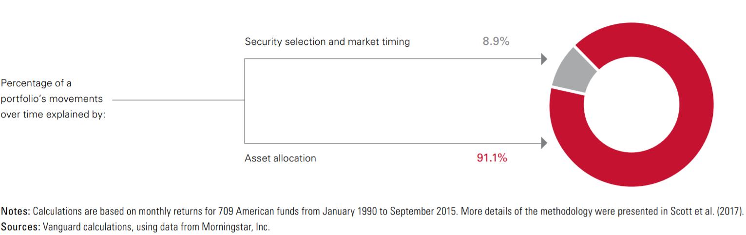 Факторы определяющие доходность портфеля при долгосрочном инвестировании