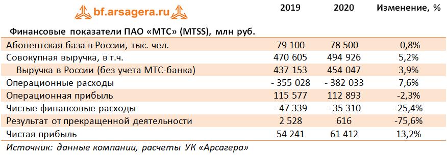 Финансовые показатели ПАО «МТС» (MTSS), млн руб. (MTSS), 2020