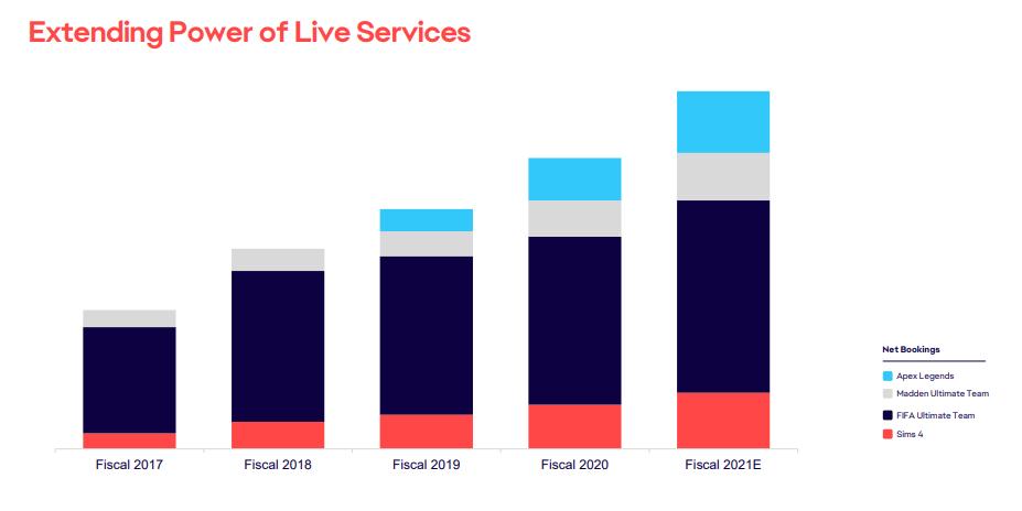 Подписки Live services