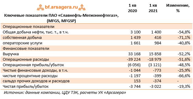 Ключевые показатели ПАО «Славнефть-Мегионнефтегаз», (MFGS, MFGSP) (MFGS), 1Q2021