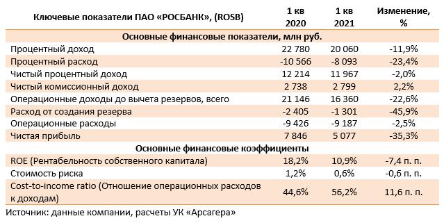 Ключевые показатели ПАО «РОСБАНК», (ROSB) (ROSB), 1Q2021