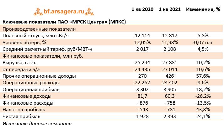 Ключевые показатели ПАО «МРСК Центра» (MRKC) (MRKC), 1Q2021