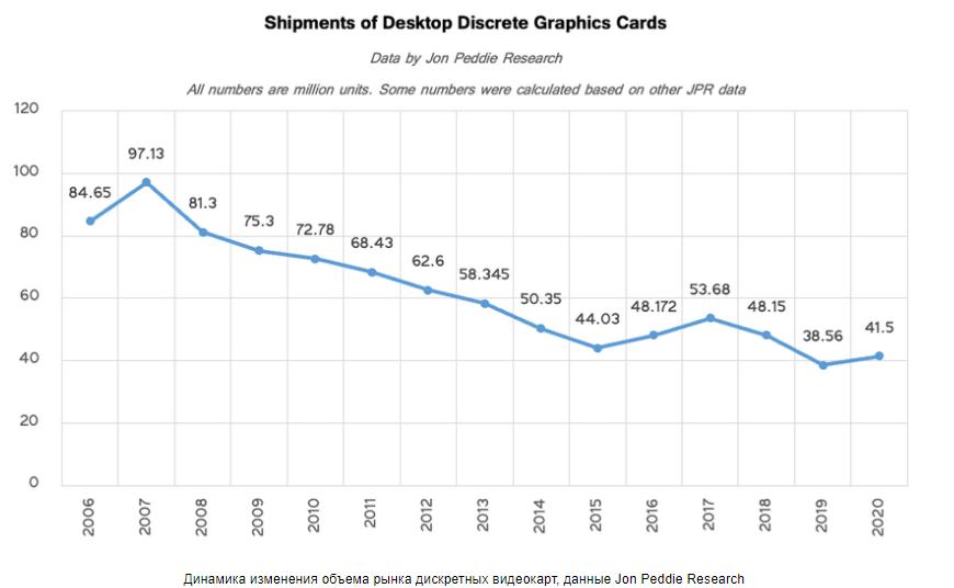 Продажи дискретных видеокарт