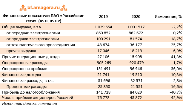 Финансовые показатели ПАО «Российские сети»  (RSTI, RSTIP) (RSTI), 2020