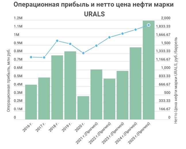 Нетто-Цена нефти Лукойл