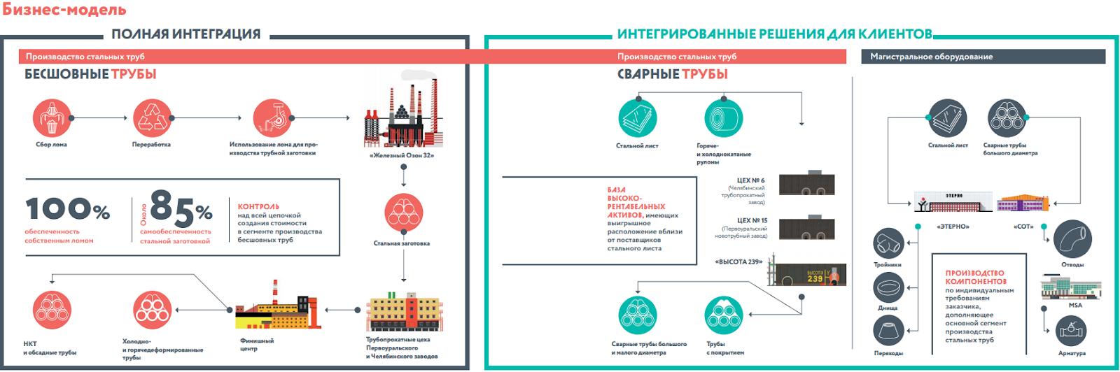 Схема производства ЧТПЗ