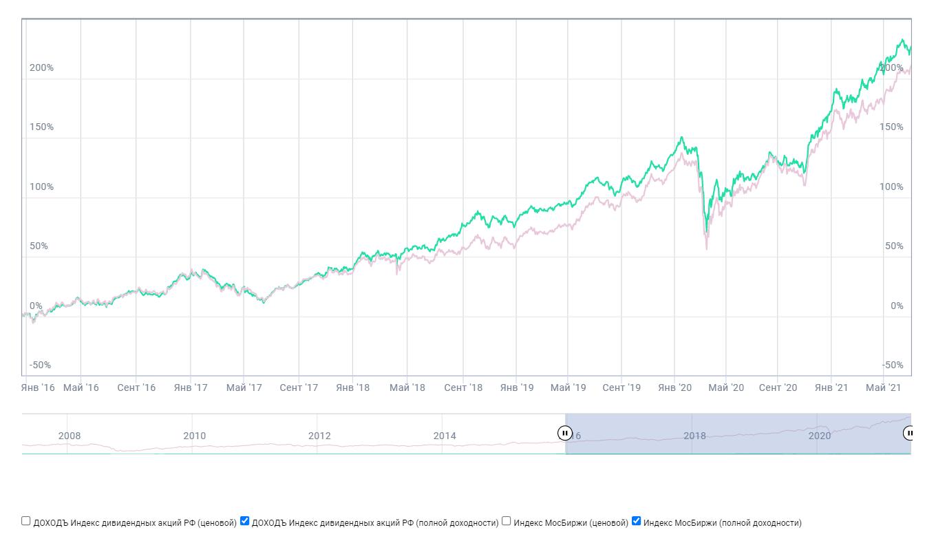 Доходность DIVD и индекса Мосбиржи