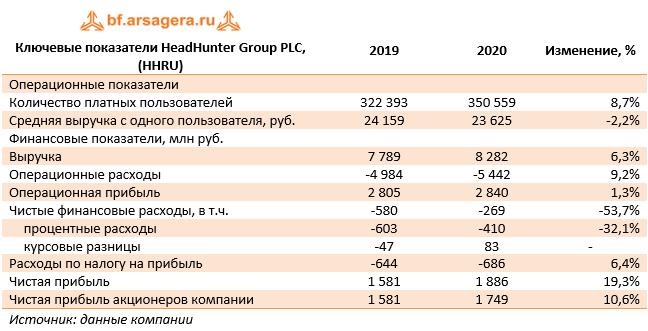 Ключевые показатели HeadHunter Group PLC, (HHRU) (HHRU), 2020
