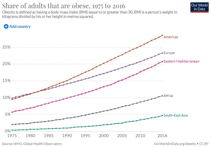 Ожирение по регионам