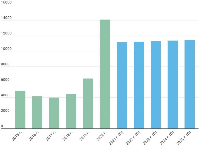 Прогноз операционной прибыли QIWI
