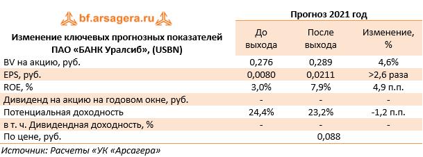Изменение ключевых прогнозных показателей ПАО «БАНК Уралсиб», (USBN) (USBN), 1Q2021