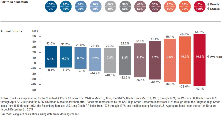 Влияние распределения активов на доходность и волатильность портфеля