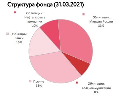 Структура фонда облигаций
