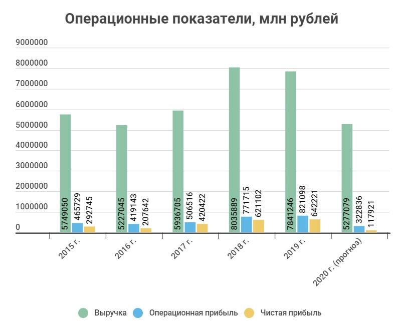 Операционные показатели Лукойл