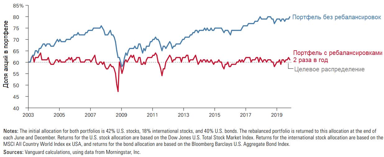 Изменение распределения активов в портфелях