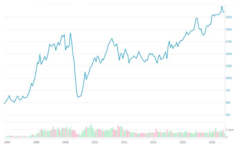 Динамика изменения индекса Московской биржи 2004-2019 г.