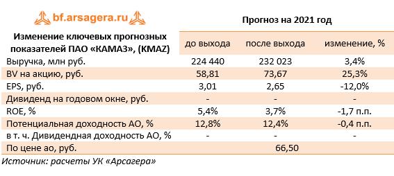 Изменение ключевых прогнозных показателей  ПАО «КАМАЗ», (KMAZ) (KMAZ), 2020