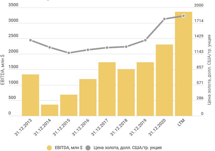 Ebitda и цена на золото