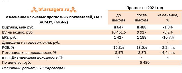 Изменение ключевых прогнозных показателей, ОАО «СМЗ», (MGNZ)  (MGNZ), 1Q2021