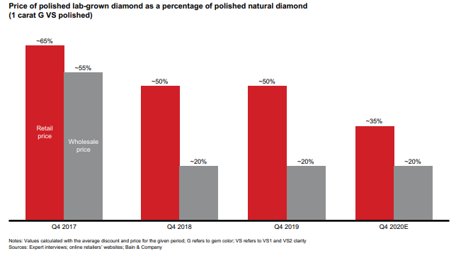 Цена лабораторных алмазов
