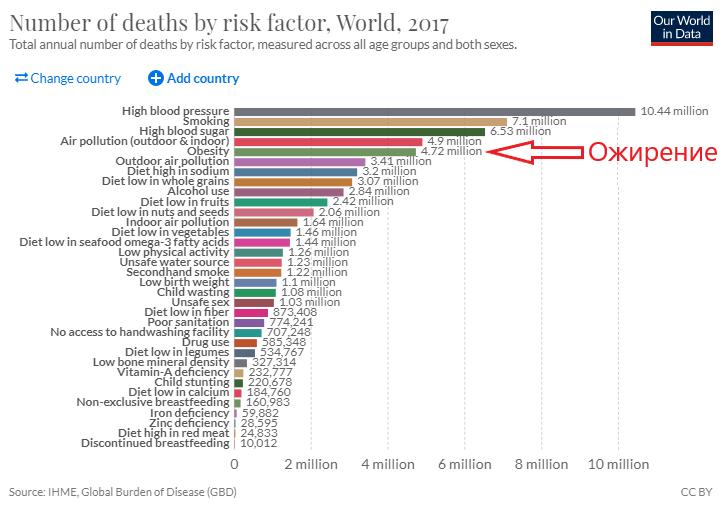 Смертность от ожирения