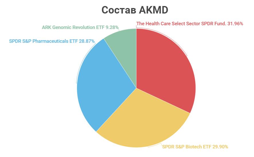 Состав AKMD