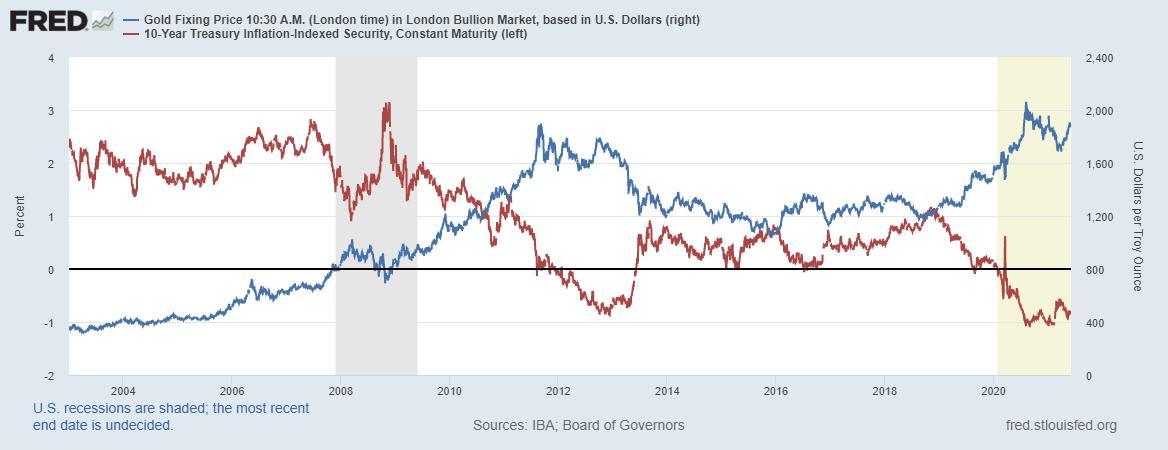 Реальная доходность трежарис и цена на золото