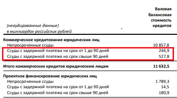 Данные о кредитном портфеле Сбера