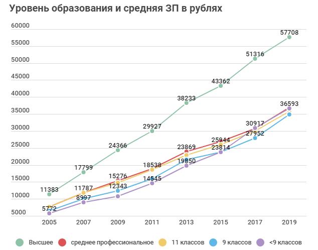 Средняя ЗП в РФ по образованию