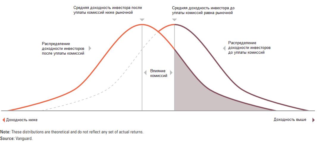 Распределение доходности инвесторов до и после уплаты комиссий