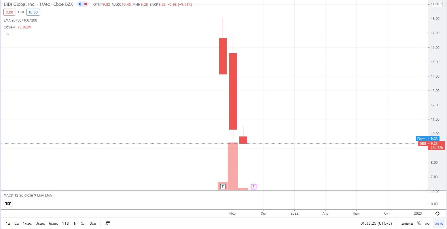 График стоимости акций DIDI