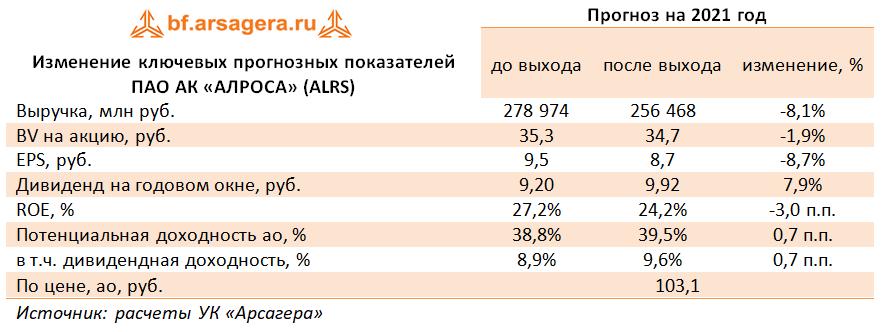 Изменение ключевых прогнозных показателей ПАО АК «АЛРОСА» (ALRS) (ALRS), 2020