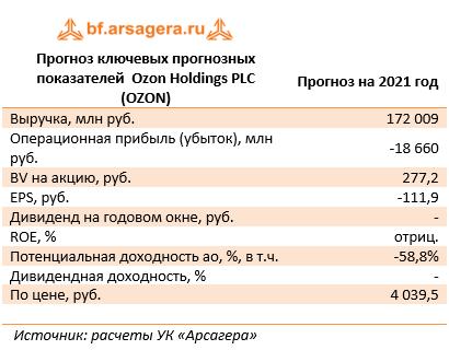 Прогноз ключевых прогнозных показателей  Ozon Holdings PLC (OZON) (OZON), 2020